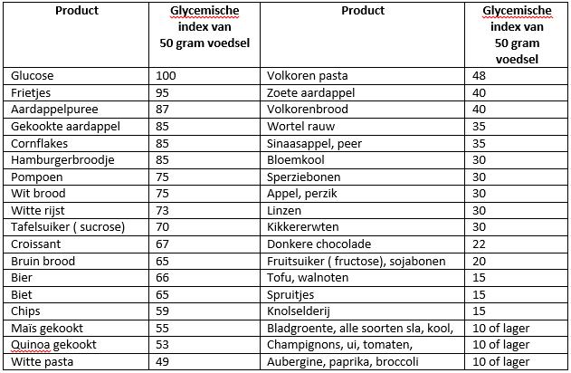 koolhydraatarm tabel